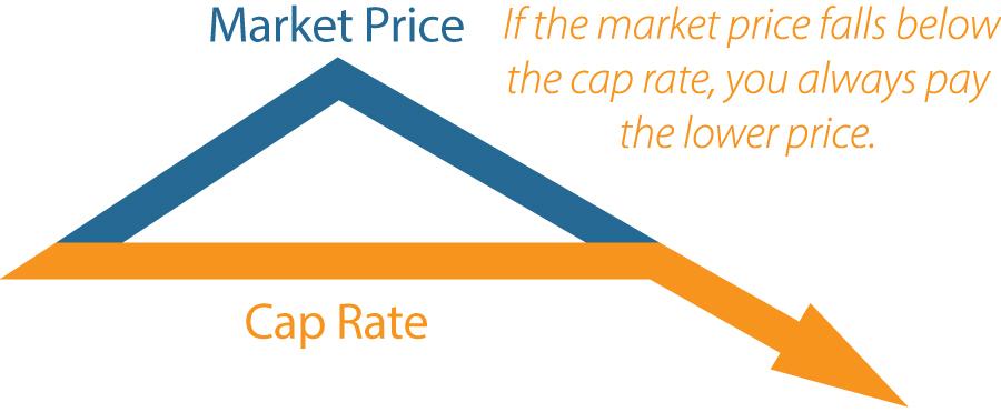 Price Cap Plans